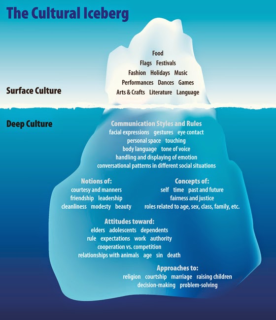 Cultural-Iceberg-2